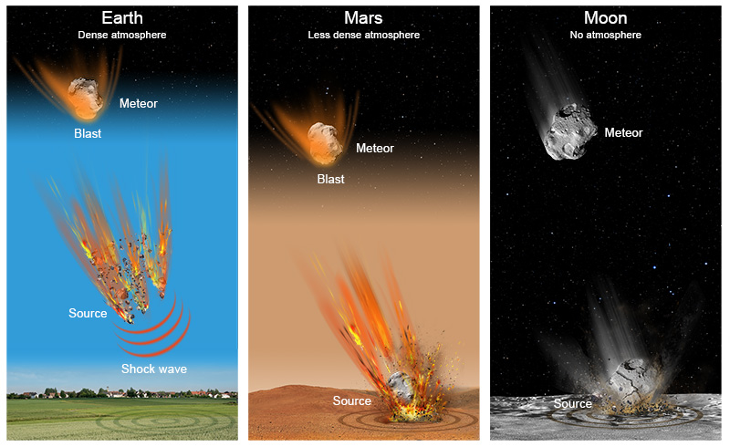 Mechanism of an asteroid impact: comparison between Earth, the Moon and Mars (© David Ducros).