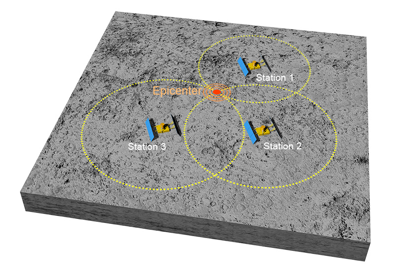 Principle of triangulation to locate the epicenter of an earthquake (© IPGP / David Ducros).