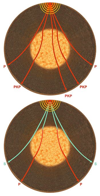 Detection of the core by direct propagation of seismic waves. Note that on the bottom illustration, S waves convert into P waves for the liquid external core. (© rights reserved).